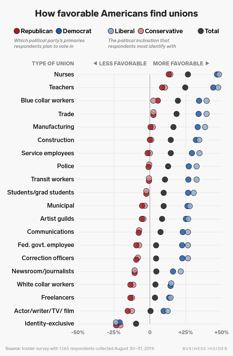 Americans Have A Very Favorable View Of Almost All Labor Unions