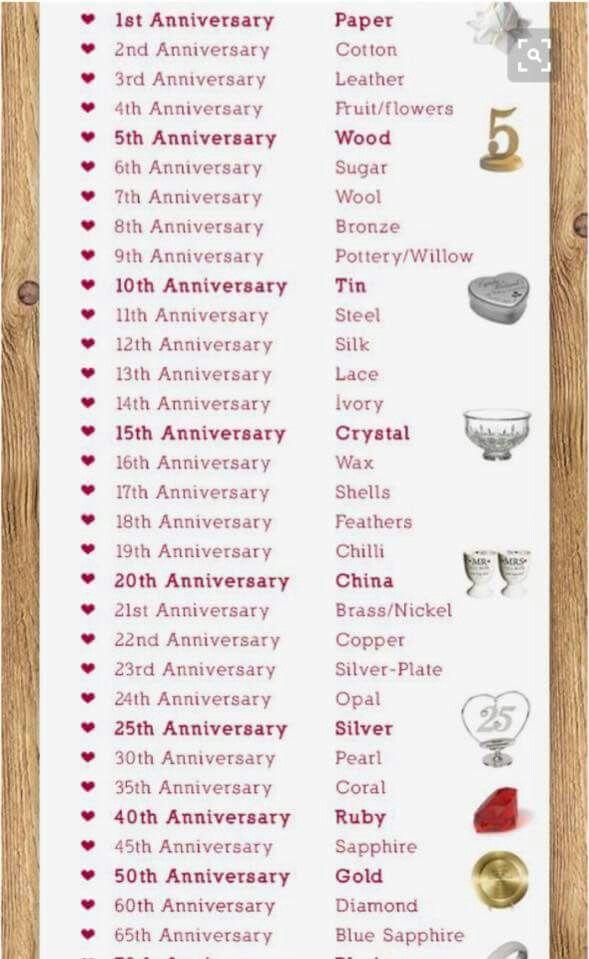 Wedding Anniversary Gifts By Year Wedding Anniversary Gift List Wedding Anniversary Anniversary
