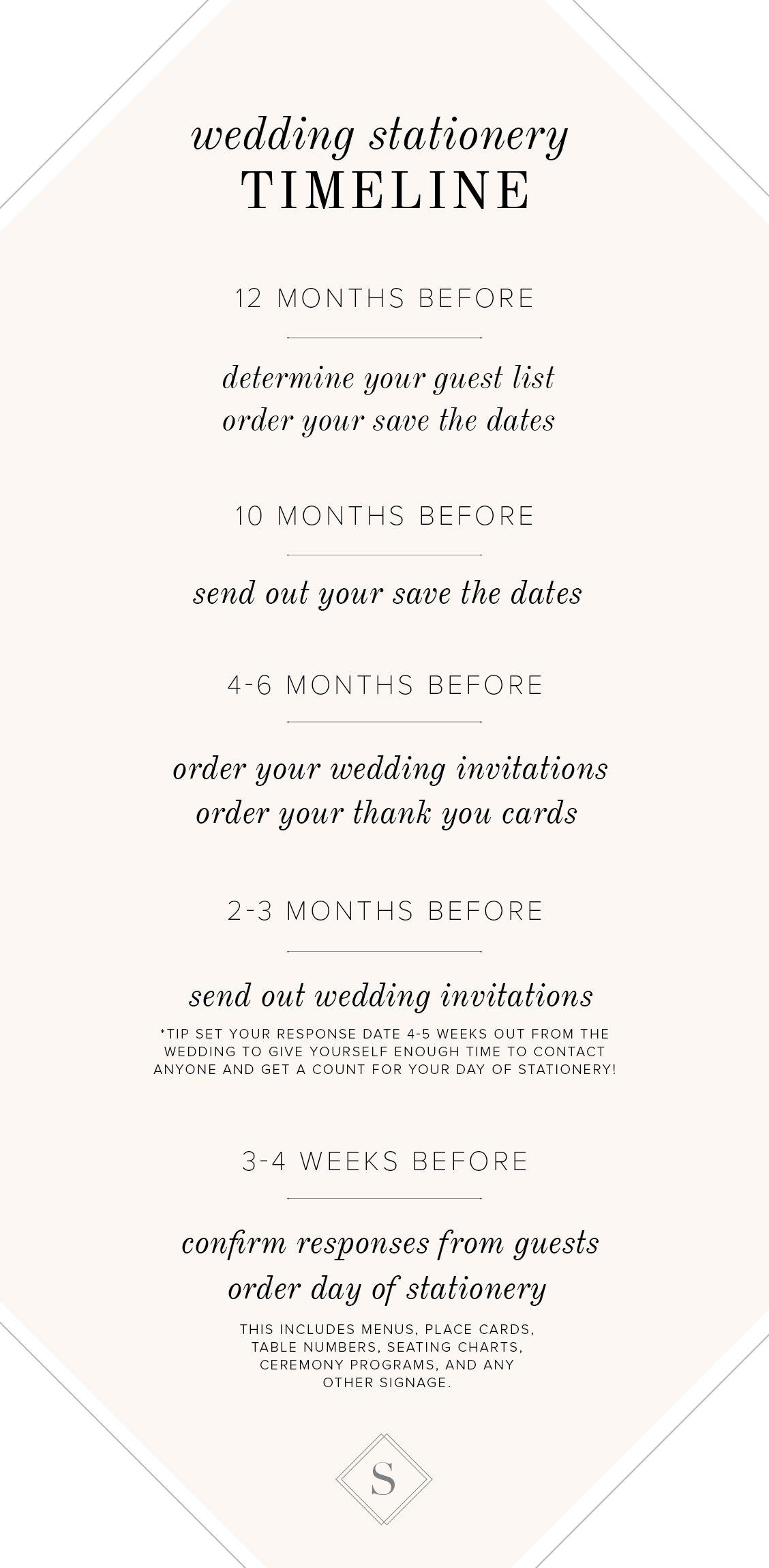wedding invitation timeline- Your wedding invitation should be ...