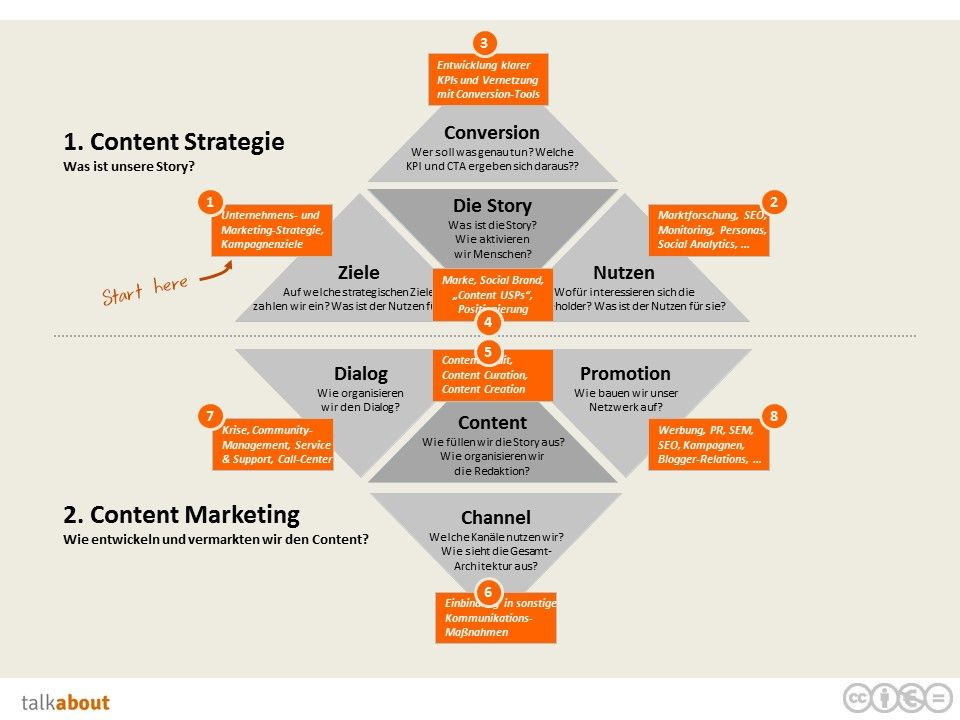 Wir Wollen Ihnen Mit Einer Kleinen Beitragsserie Schritt Fur Schritt Erklaren Wie Sie Eine Content Strategie Content Marketing Marketing Strategie Marketing