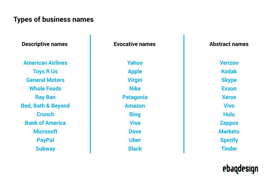 Como Chegar A Um Nome Comercial Business Names Names Marketing Budget