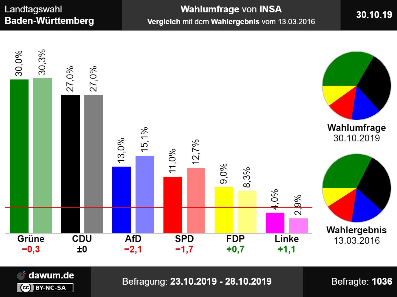 Baden Württemberg Sonntagsfrage