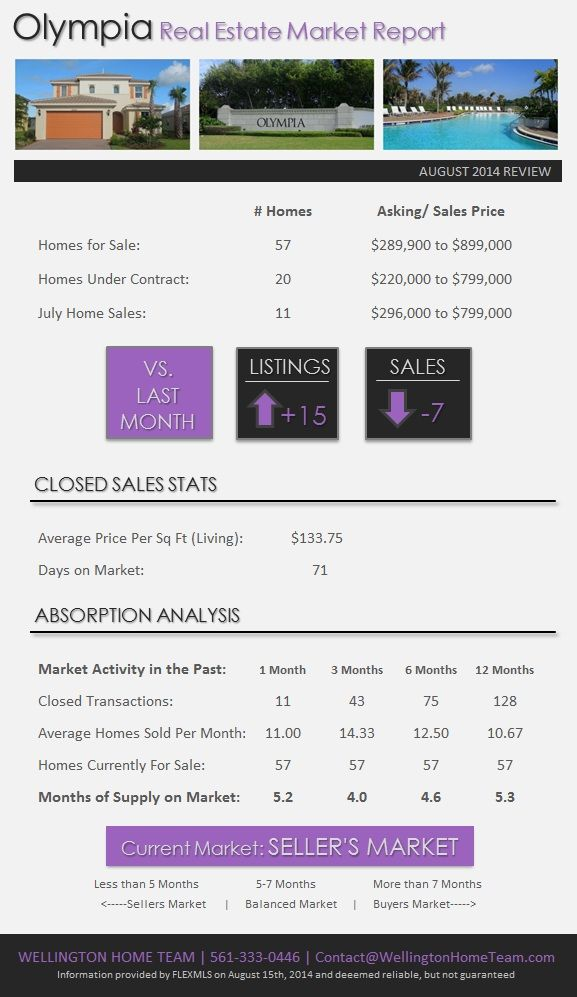 Olympia Wellington Real Estate Market Report   August 2014. Looking to sell your home in Olympia? It's currently a SELLER'S MARKET! OlympiaWellingtonHomes