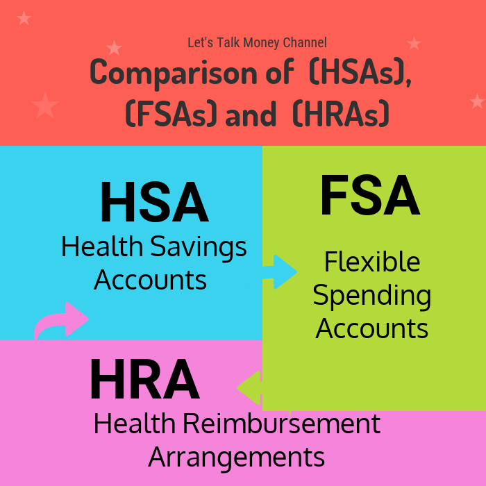 Comparison Of Health Savings Accounts Hsas Flexible Spending