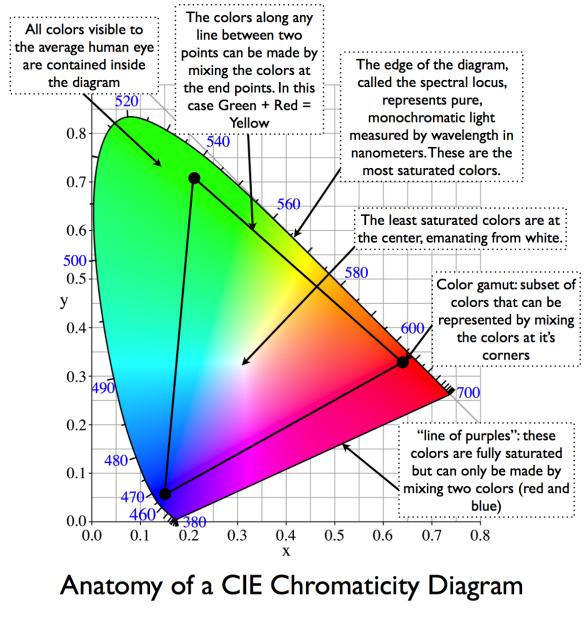 Anatomy Of A Cie 1931 Chromaticity Diagram Cie Color Spaces