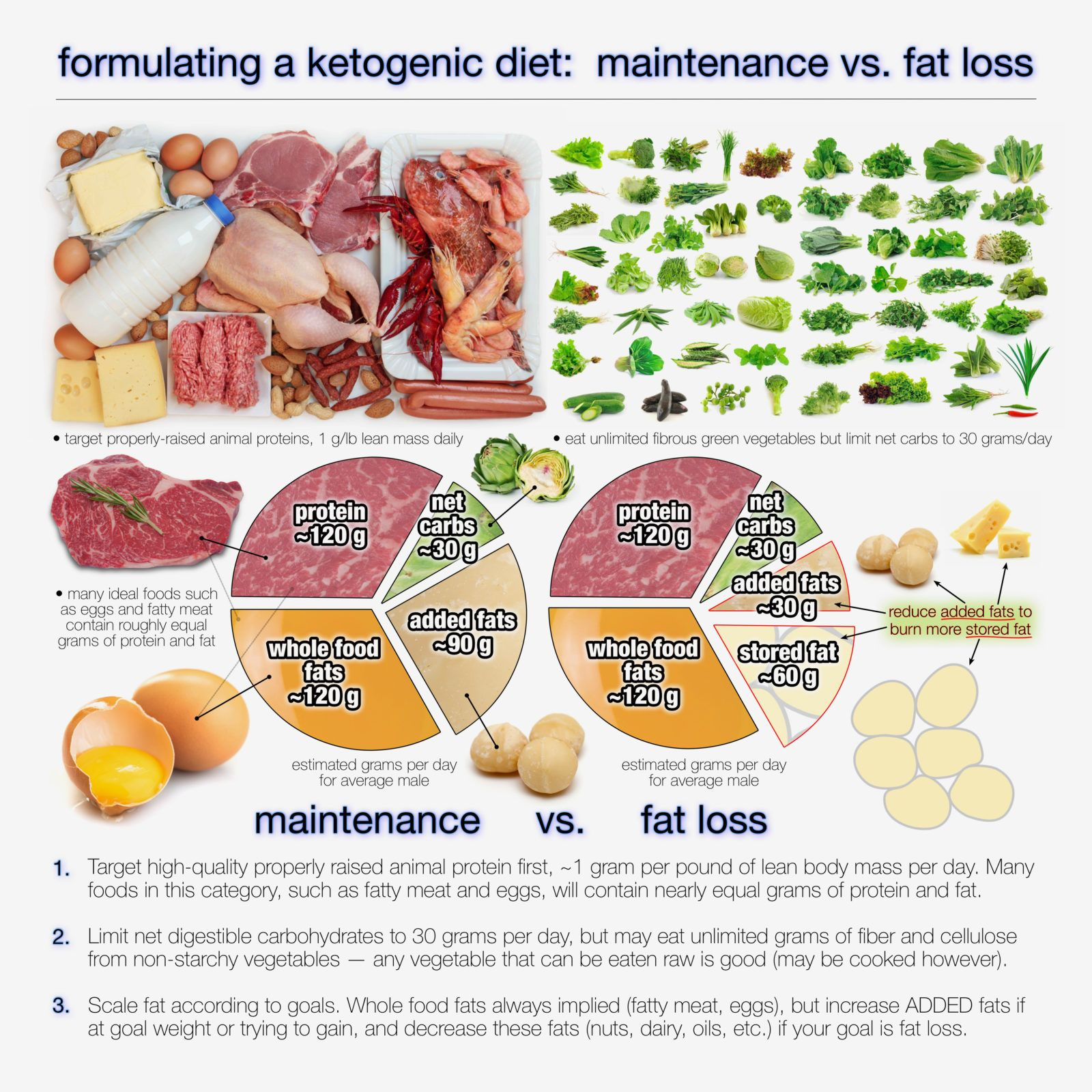 How Much Fat Should You Eat On A Ketogenic Diet Keto