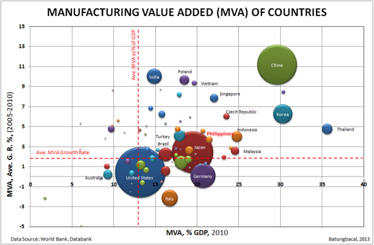The Philippine manufacturing sector is the 24th largest in