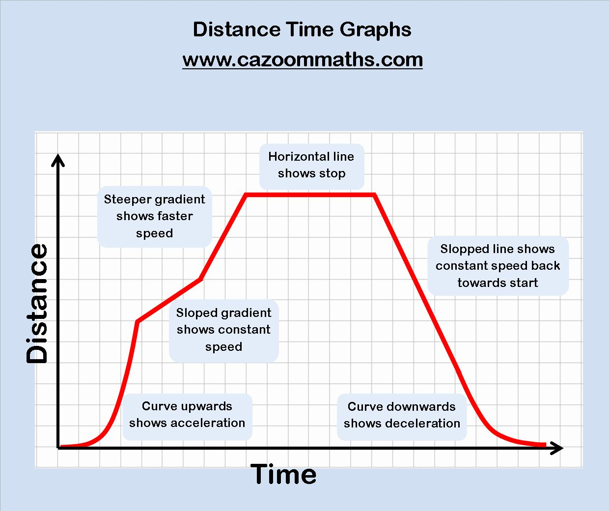 Distance Vs Time Graph Worksheet Unique Real Life Graphs