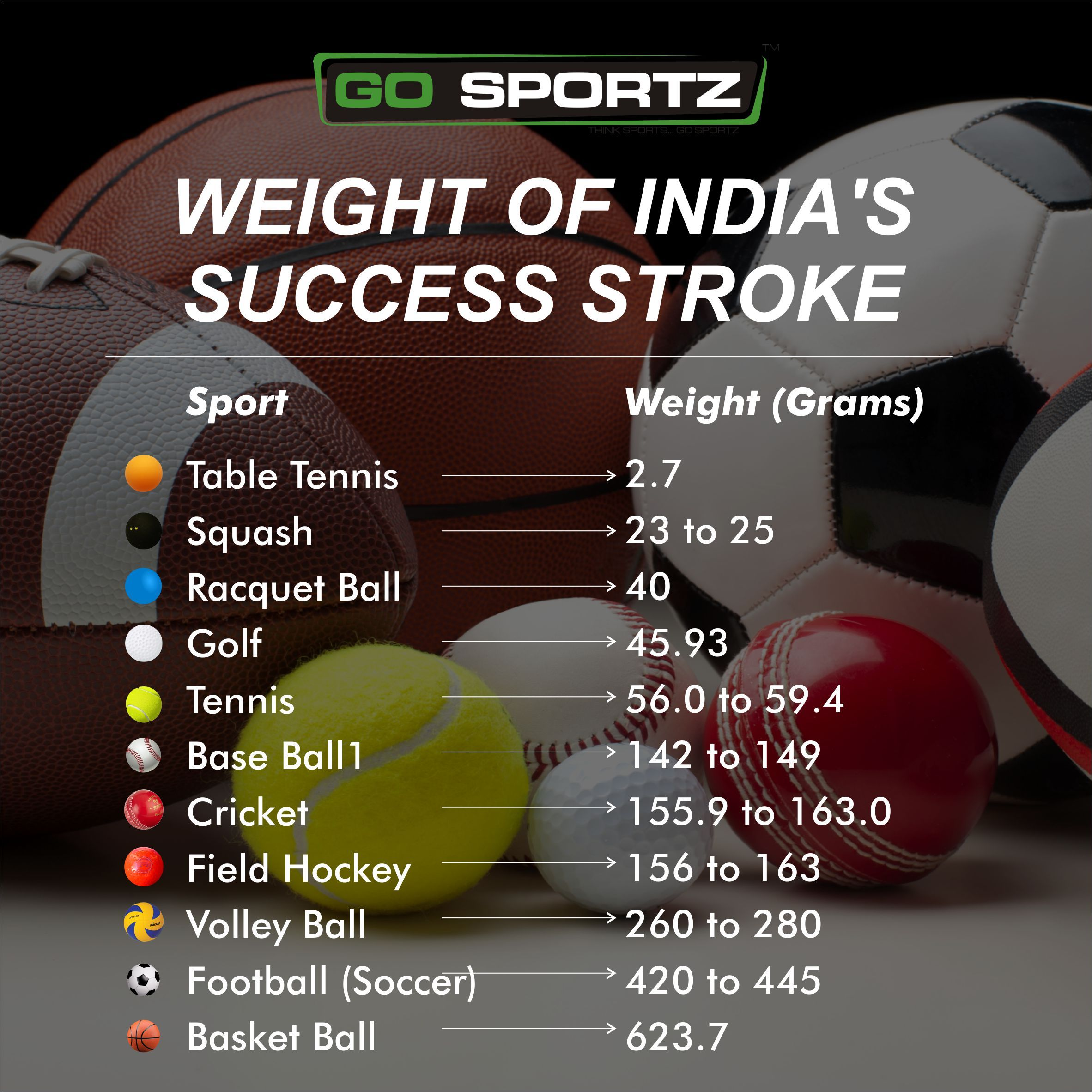 It S Just Not The Radius That Changes All The Games Have Their Own Set Of Weighted Balls Gosportz Sports News Gam Fun Sports Sports Activities Volleyball
