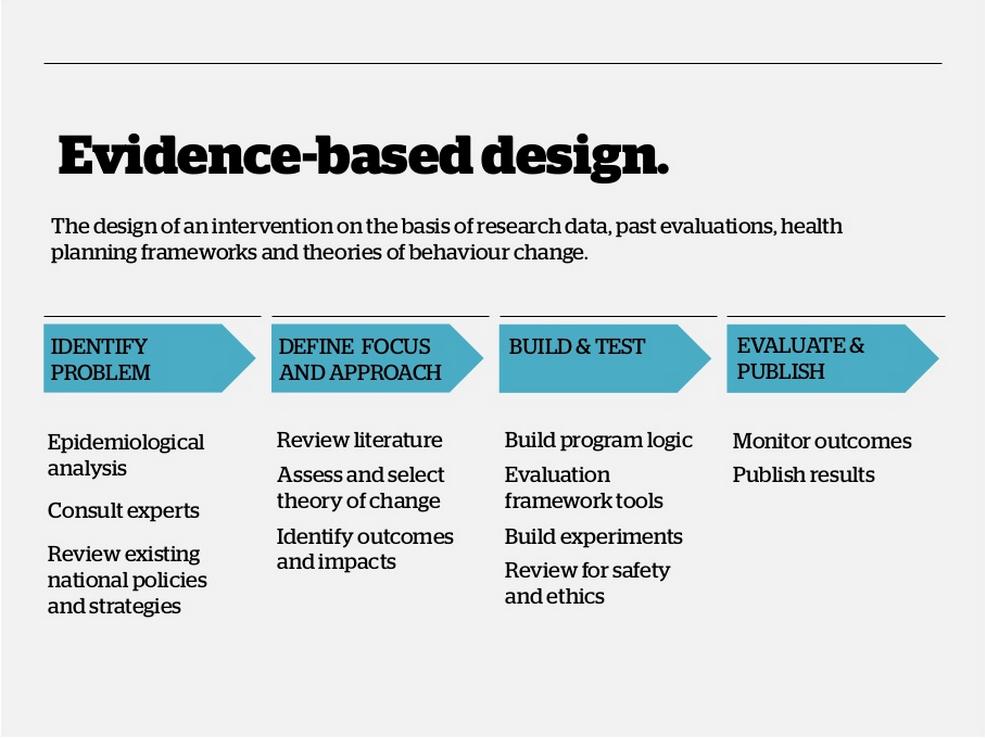 Evidence Based Design Theory Of Change Health Planning Behavior Change