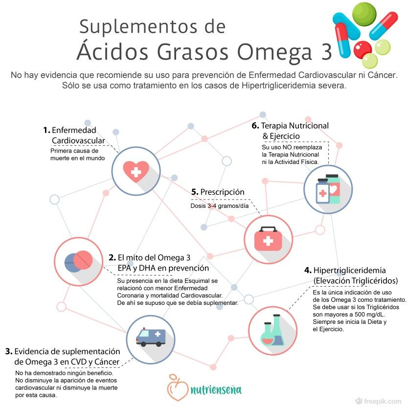 Terapia de ácidos grasos omega-3 para la hipertensión