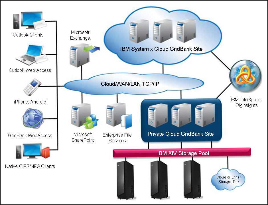 system architecture cloud Google Tool for