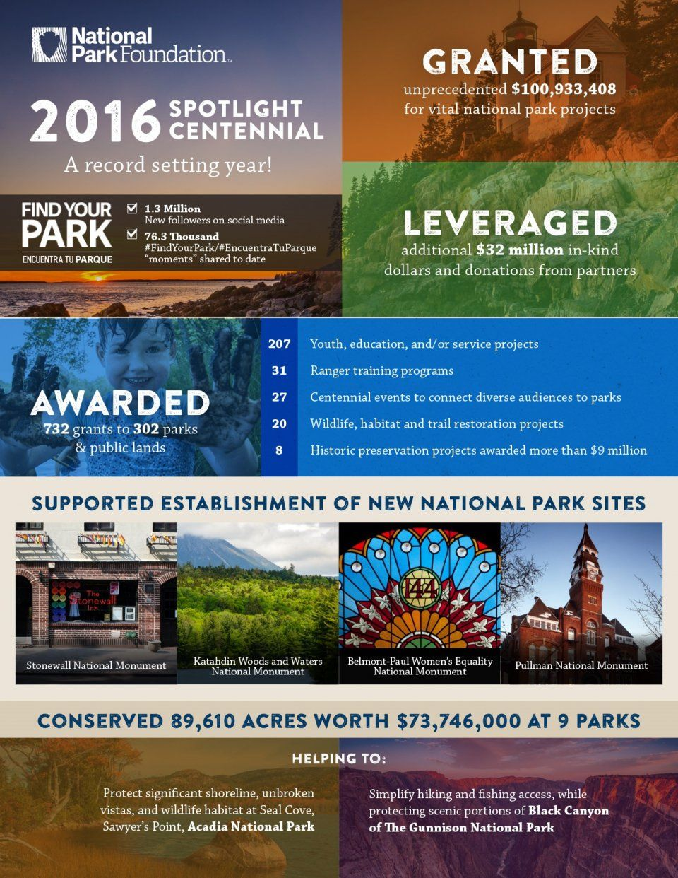What The Parks Community Made Possible National Park Foundation National Park Foundation National Parks Park