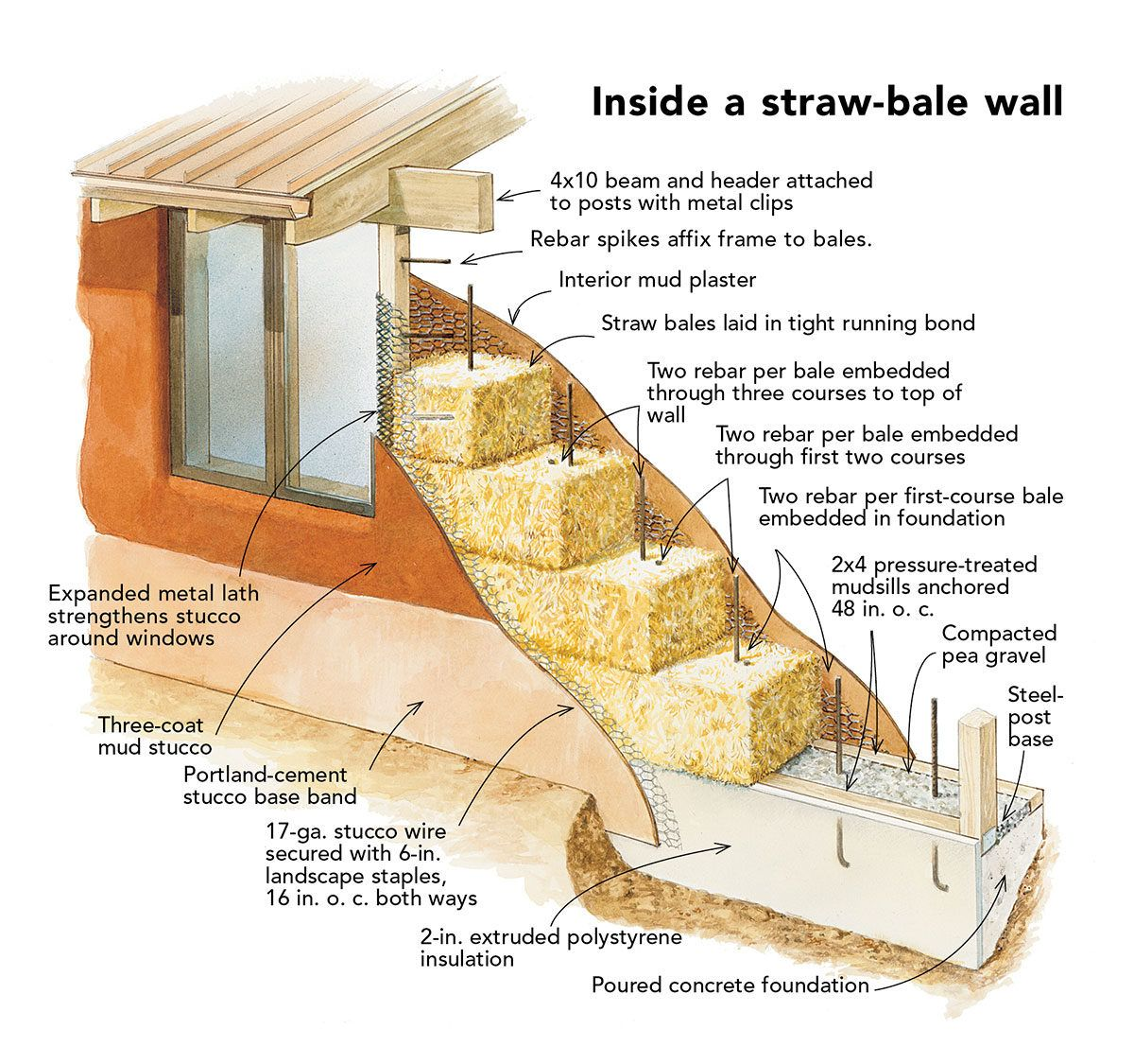 The Case For Straw Bale Houses Straw Bale House Straw Bales Straw Bale Construction