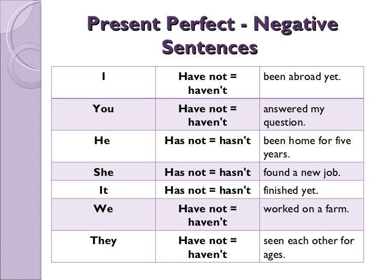 Present Perfect - Negative Sentences I Have not = haven't ...