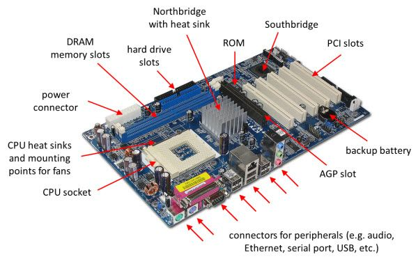 Motherboard with the most important parts labeled