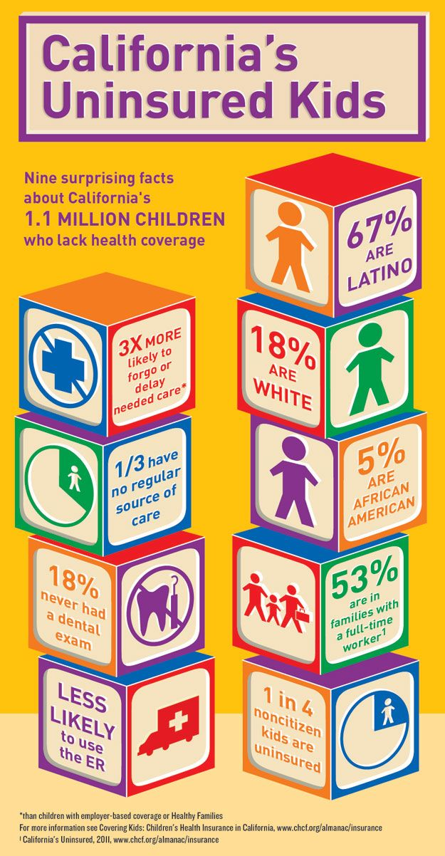Infograph Children S Programs California Children S Insurance