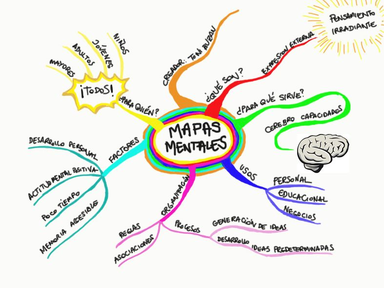Que Es Un Mapa Mental Ejemplo.Ejemplo Mapa Mental Imagen Buscar Con Google Mapas