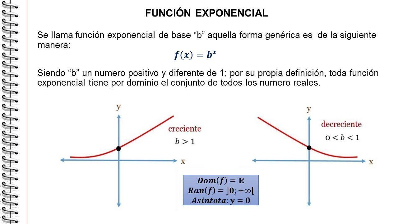 Funcion Exponencial Tienen La Variable Indep X Dominio