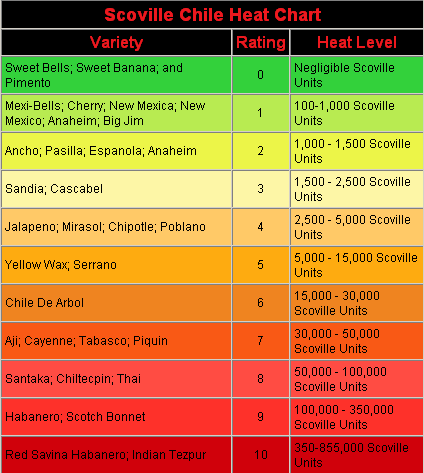 Scoville Chile Heat Chart For How Hot Peppers Can Be