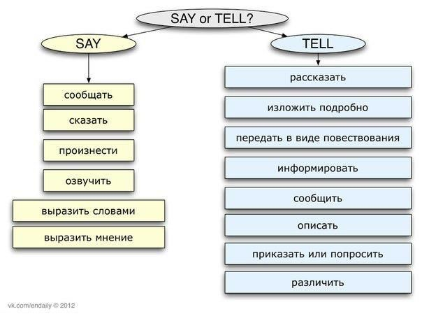 Say vs Tell English Pinterest English - difference between presume and assume
