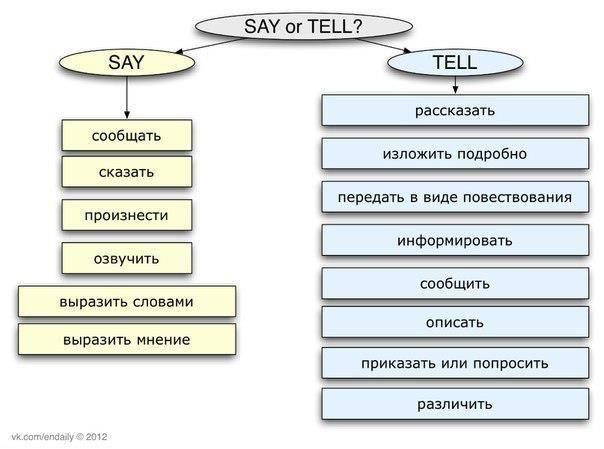 Say vs Tell English Pinterest English