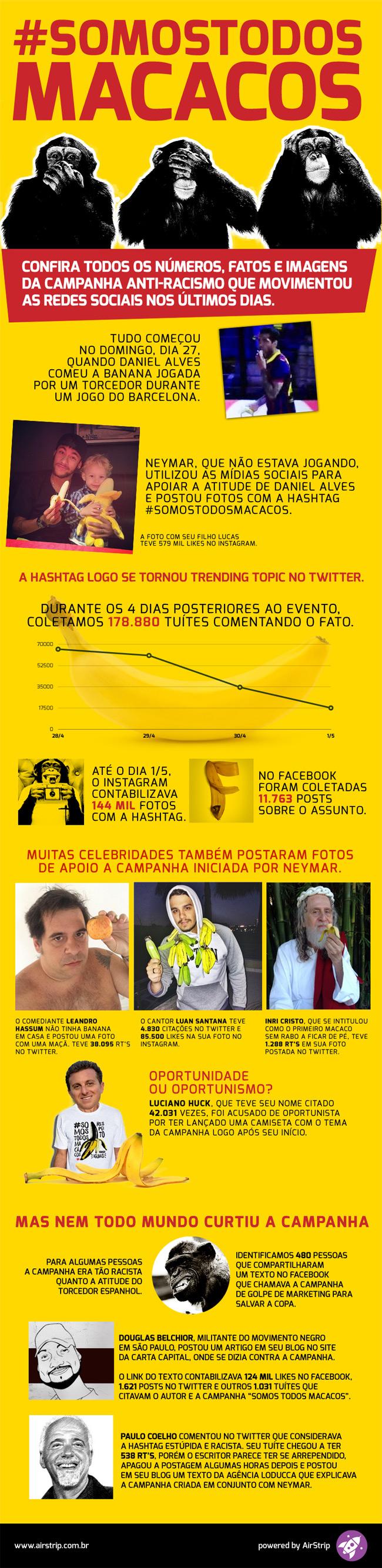#SomosTodosMacacos - números e fatos da campanha