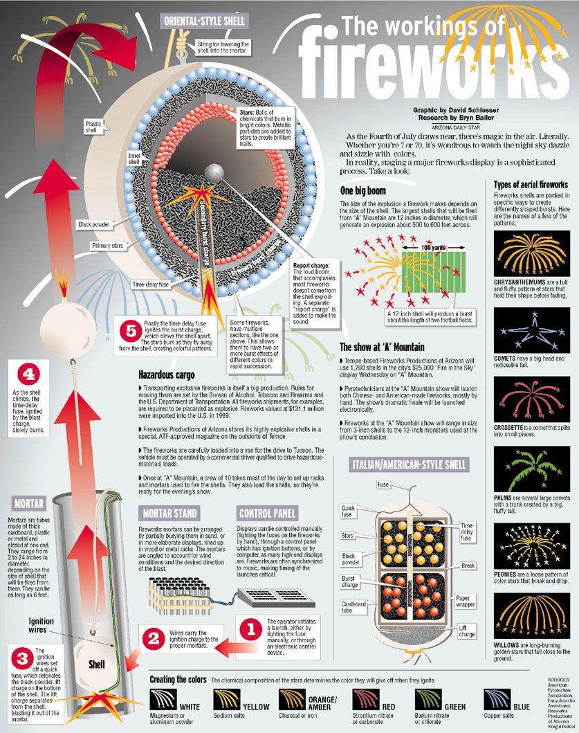 Life Hacks Charts Etc Fireworks Chemistry Of Fireworks Homemade Fireworks [ 1059 x 837 Pixel ]
