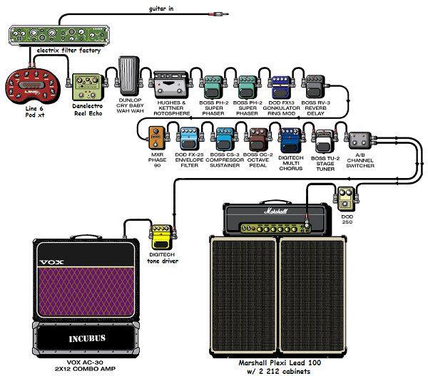Mike Einziger Pedal Board Magical Guitar Pinterest Guitar