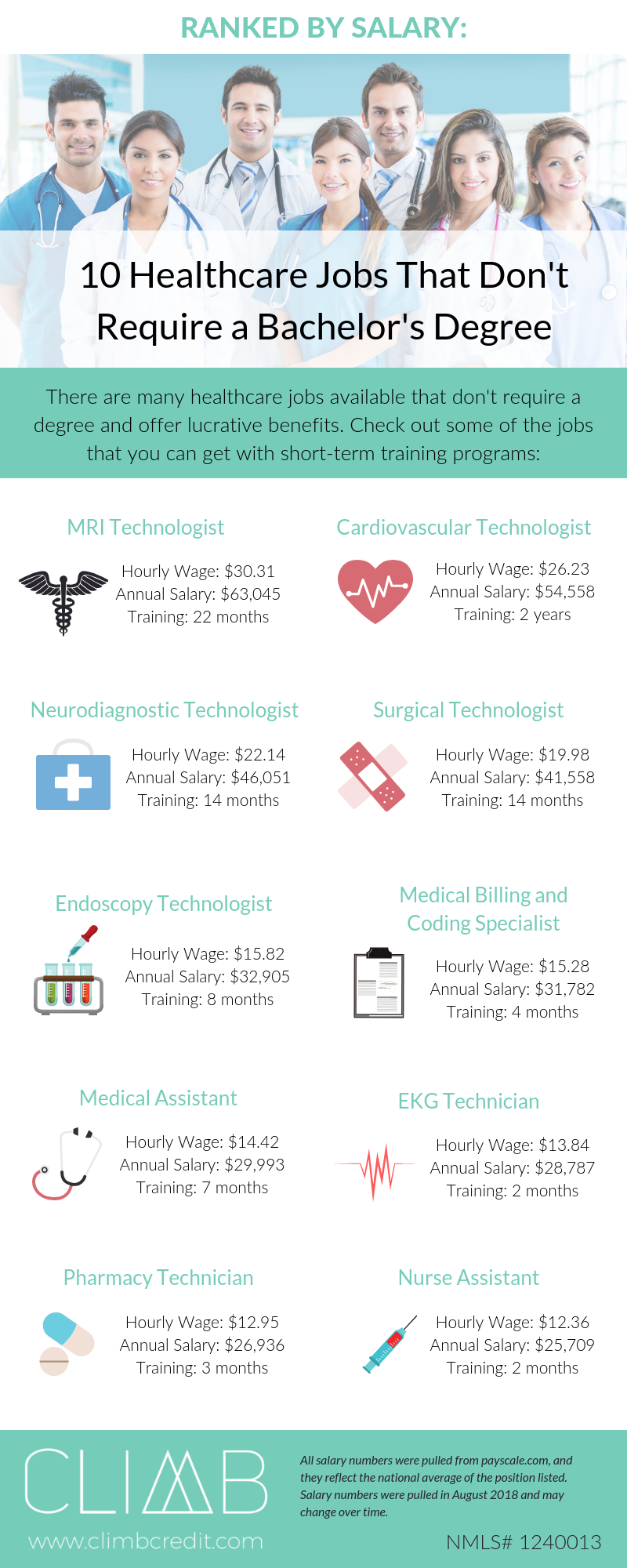 Ranked By Salary 10 Healthcare Jobs That Don T Require A Bachelor S Degree Climb Credit Healthcare Jobs Medical Jobs Healthcare Careers