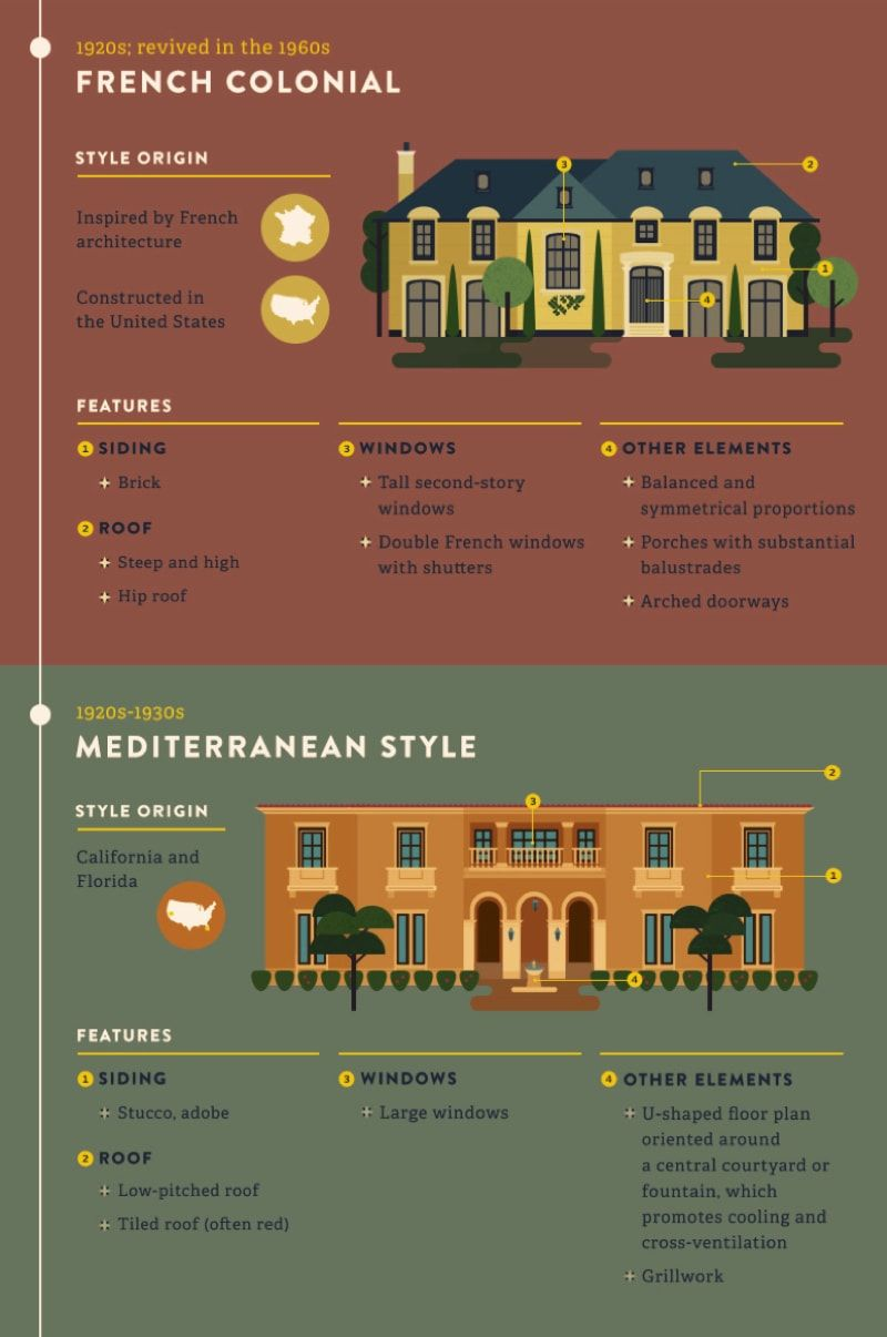 Most Popular Iconic Home Design Styles Home Architecture