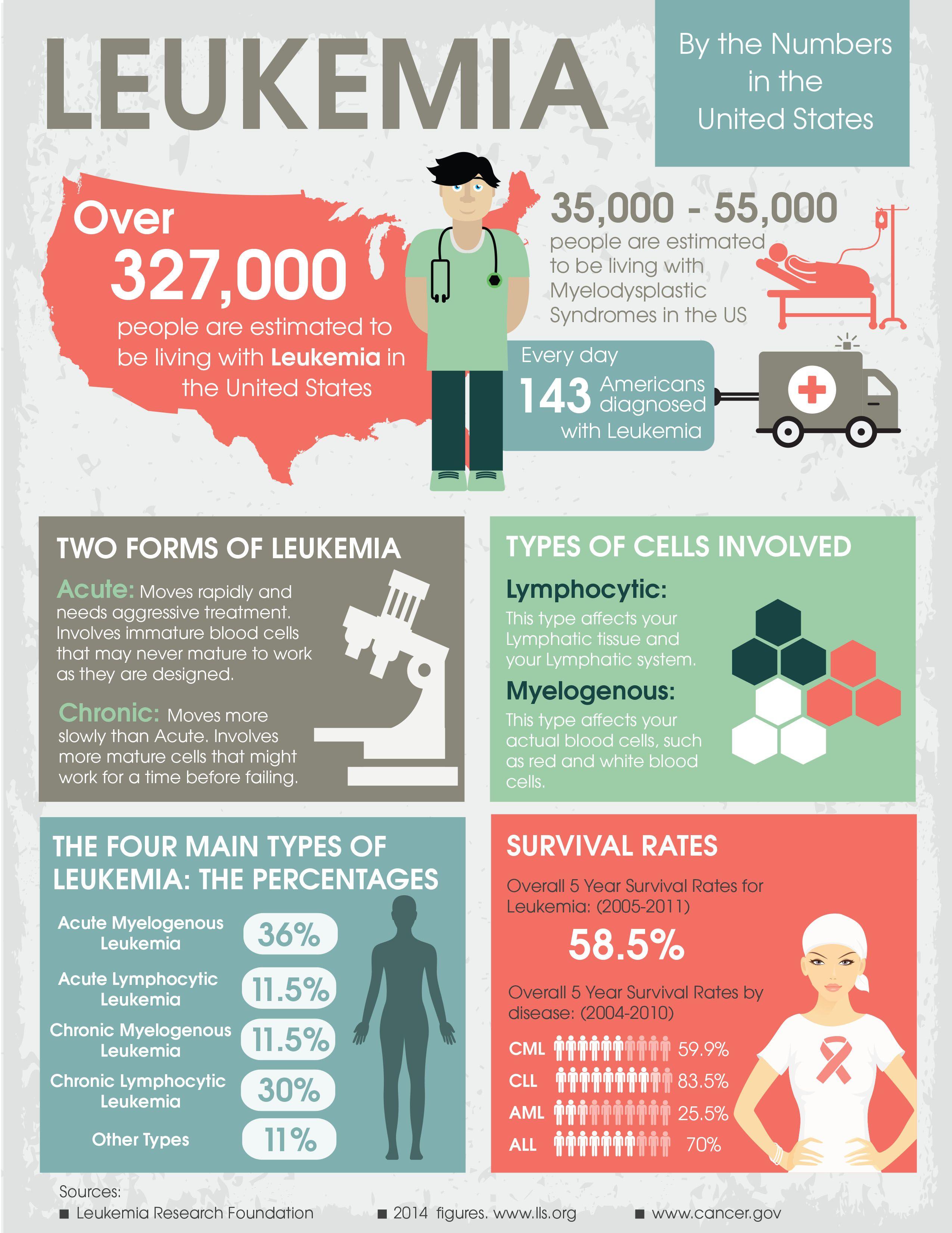 leukemia diagnosis and survival statistics | Leukemia
