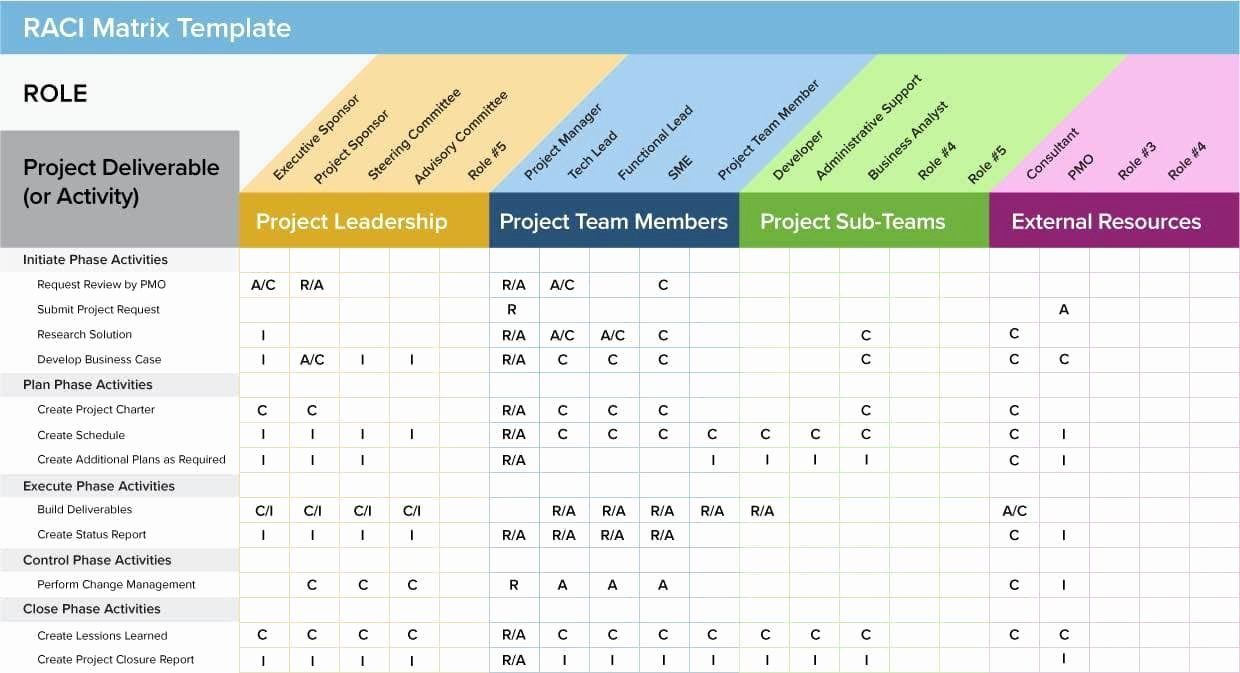 Construction Project Management Template Excel Lovely Project
