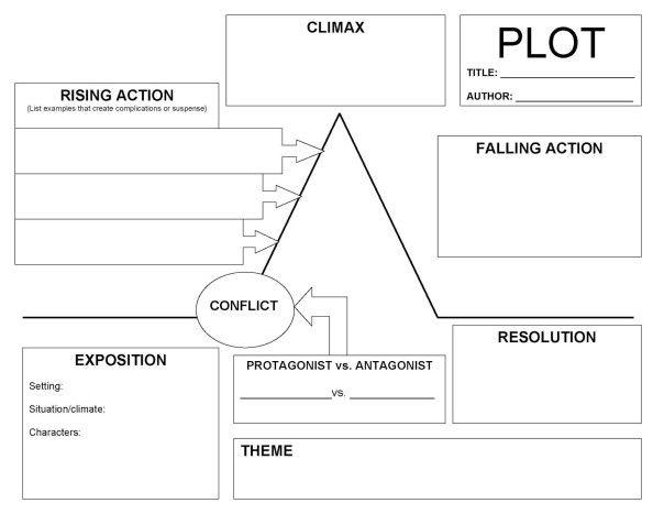 Elements Of Fiction Plot Graphic Organizer Plot Diagram Plot