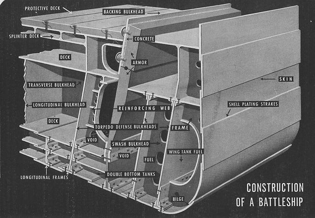 Pt Boat Diagram Structure Inspiration Battleship Construction U S