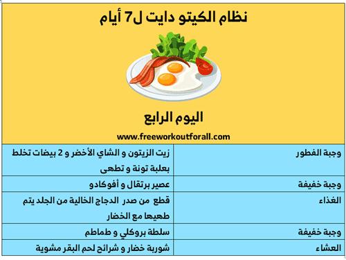 نظام الكيتو دايت Ketogenic Diet Diet Ketogenic