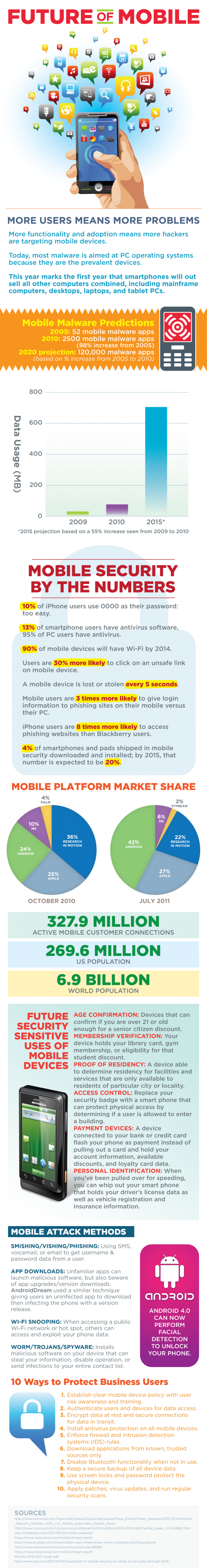#SoLoMo: Future of #Mobile as of May 2012
