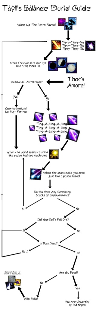 Its Not Quite Alamo Quality But Heres A Dps Flowchart For Balance