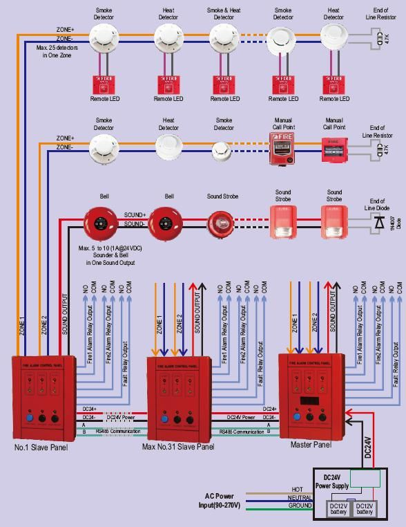 MIni 2 zones conventional fire alarm control panel with