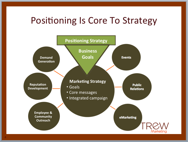 One Of Our Positioning Strategy We Found It Very Useful Communications Strategy Positivity Statement