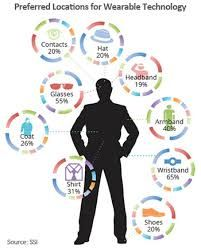 Image result for wearable technology