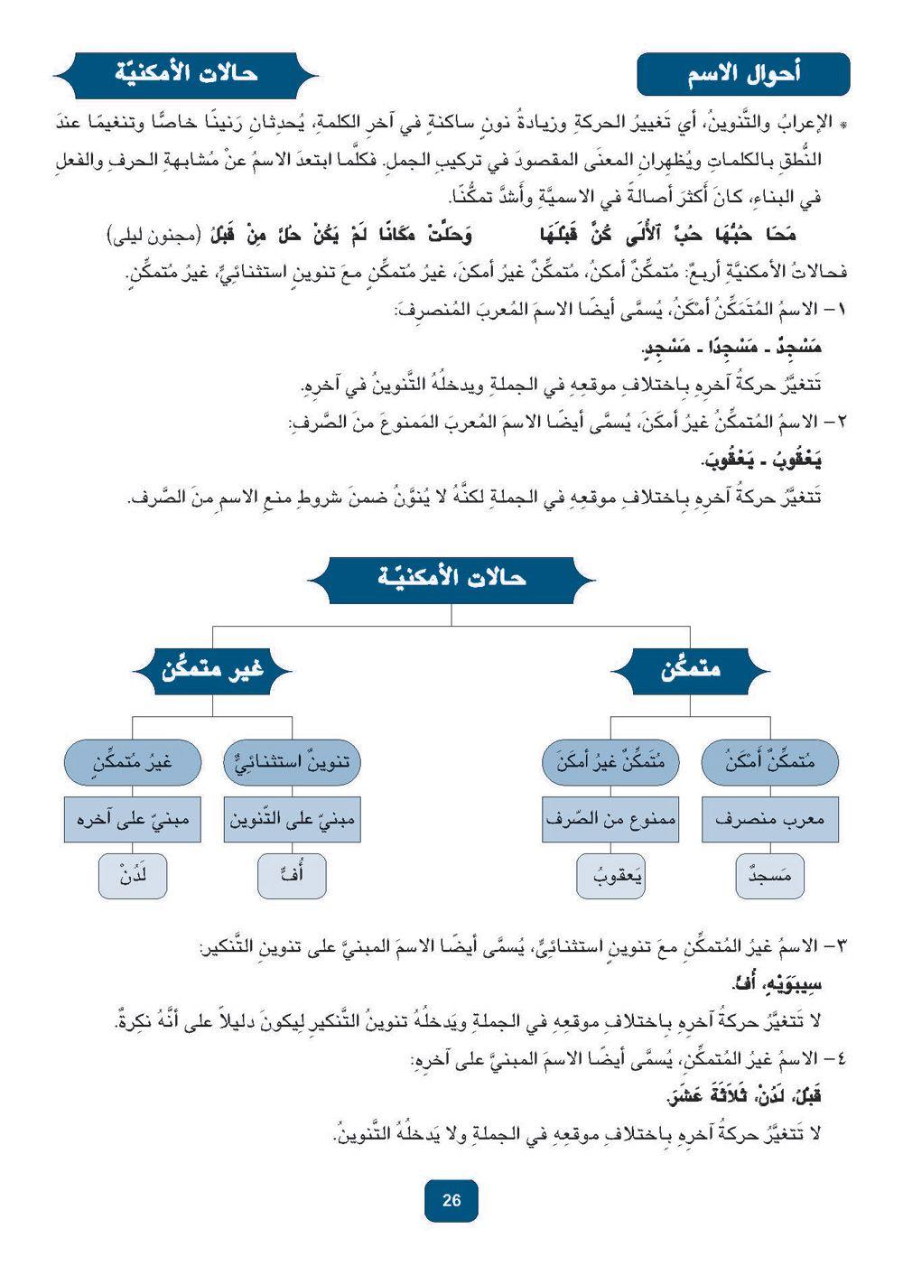 26 Jpg 1000 1412 Learning Arabic Learn Arabic Online Arabic Language