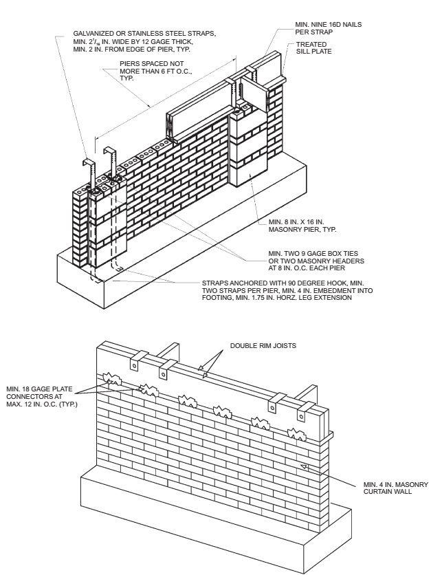 Florida Building Code Rebar Spacing  Foot Wall