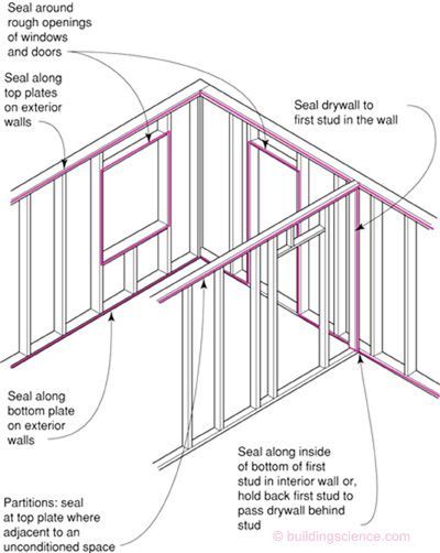 Sealing Drywall Joints : Air sealing drywall basment finishing pinterest