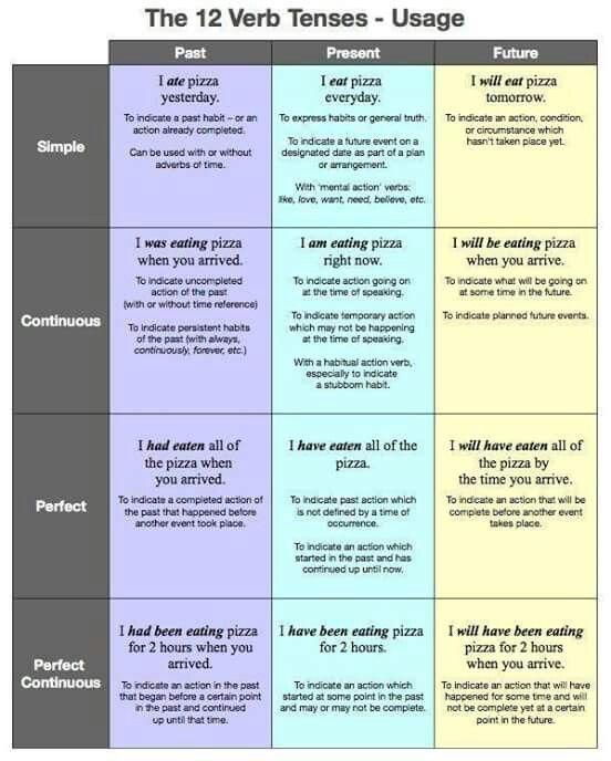 The 12 verb tenses - usage eliane gomez Pinterest Verb tenses - active resume verbs