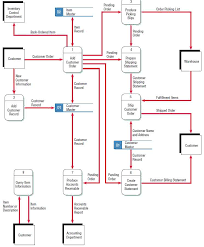 Inventory Management Data Flow Diagram Diy Wiring Diagrams For Electrical Receptacles Image Result Recruitment Process Hhh