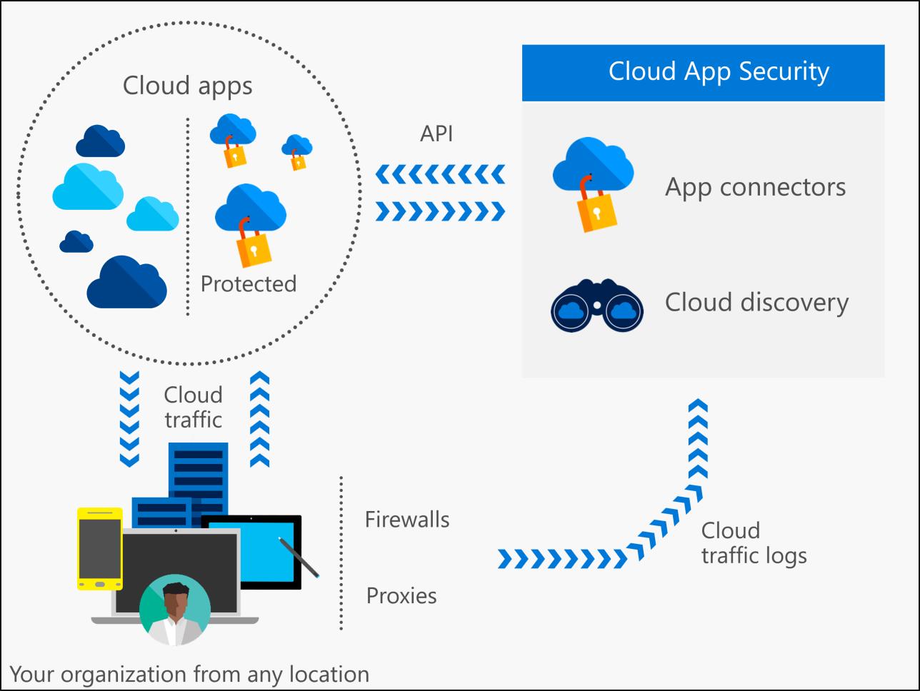 cloud app security architecture diagram oneboard pinterest rh pinterest com SharePoint Security Architecture PowerPivot Architecture Diagram