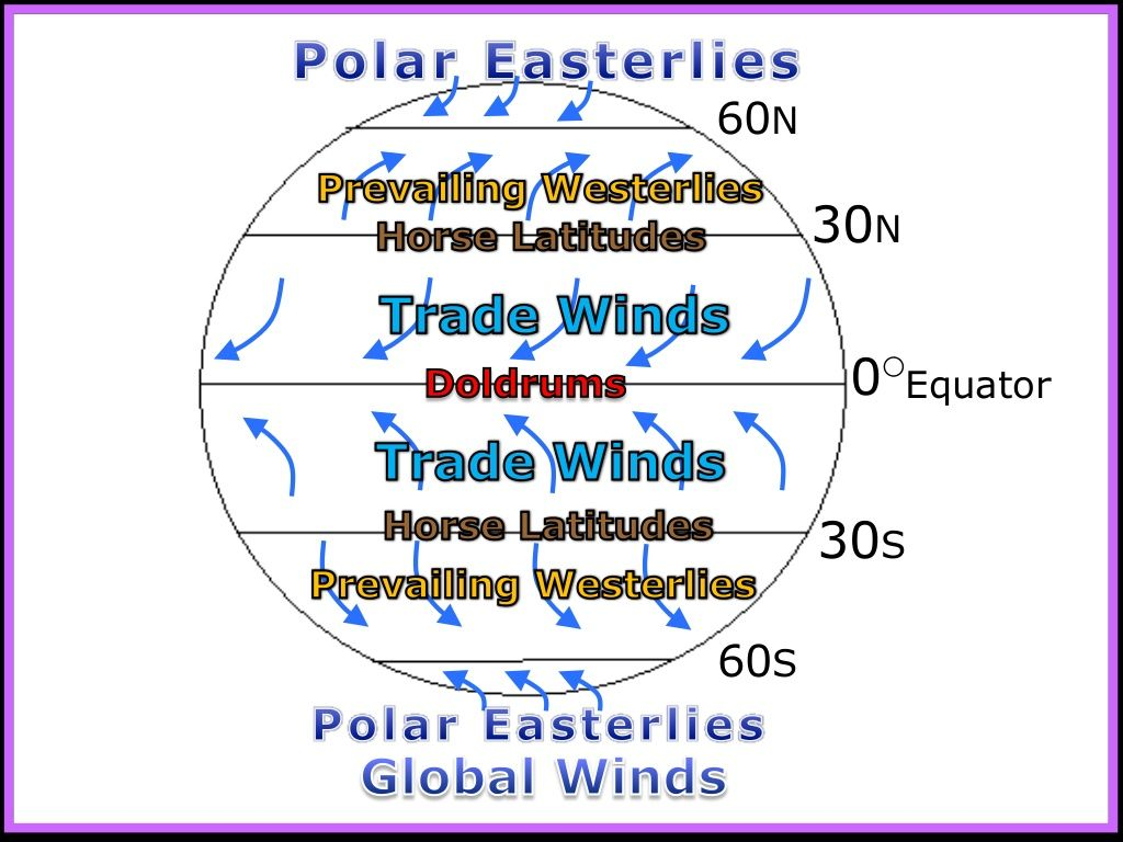 Winds Global Winds Weather And Climate Unit Powerpoint