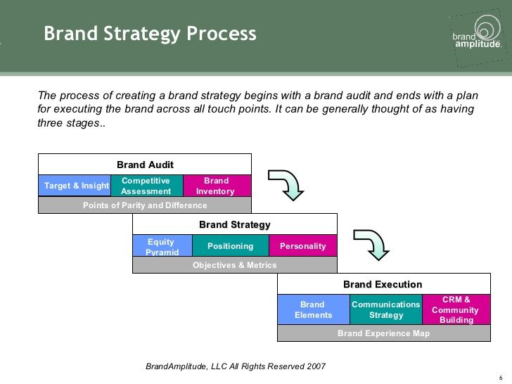 Brand Strategy Process Target \ Insight Brand Execution Brand - branding strategy