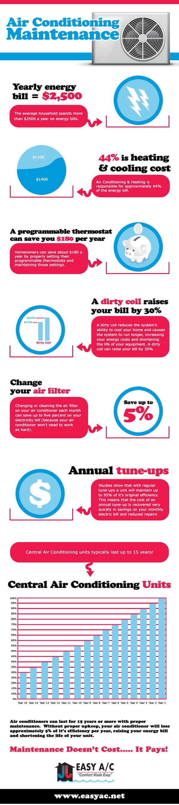 Air Conditioner Maintenance Infographic Air Conditioning Maintenance Air Conditioner Maintenance Air Conditioning Units